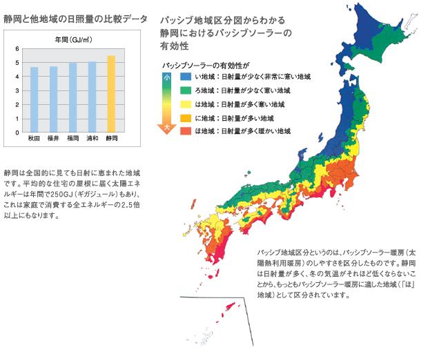 静岡と他地域の日照量の比較データ