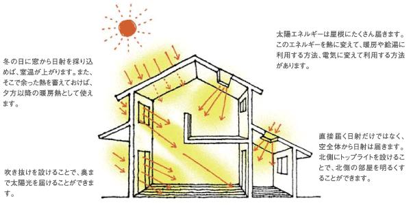 太陽エネルギーを建物に取り入れる場所と方法